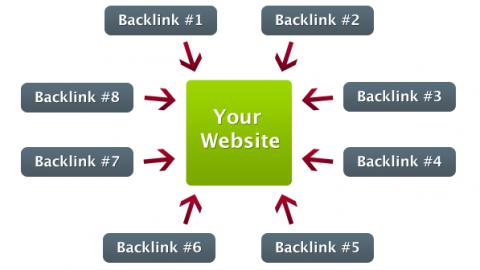 Từ khóa và Backlink là gì?