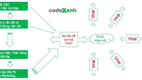 Quy trình tiếp cận và xử lý đơn hàng khách hàng